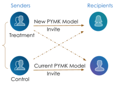 illustration-showing-complexity-of-a-b-testing-for-pymk-models