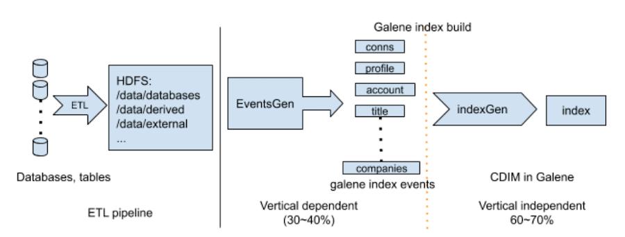 illustration-of-search-index-build-at-linkedin
