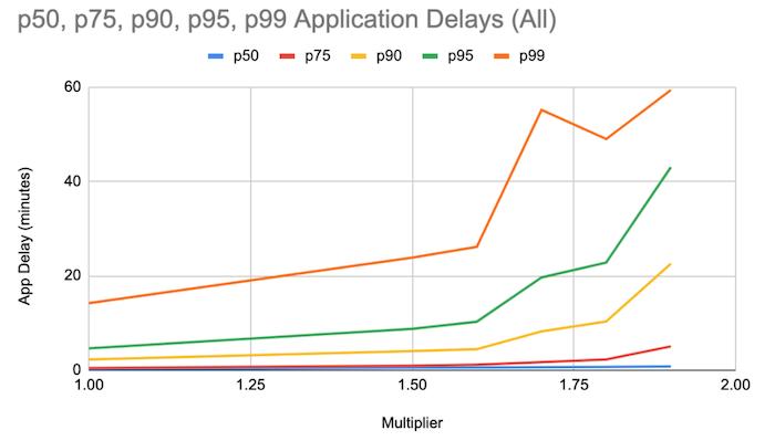 graph-of-application-delays