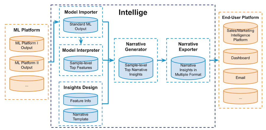 diagram-showing-components-of-the-intellige-explainability-system-at-linkedin