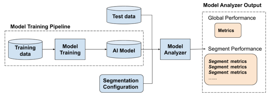 sample-diagram-of-explainability-tools