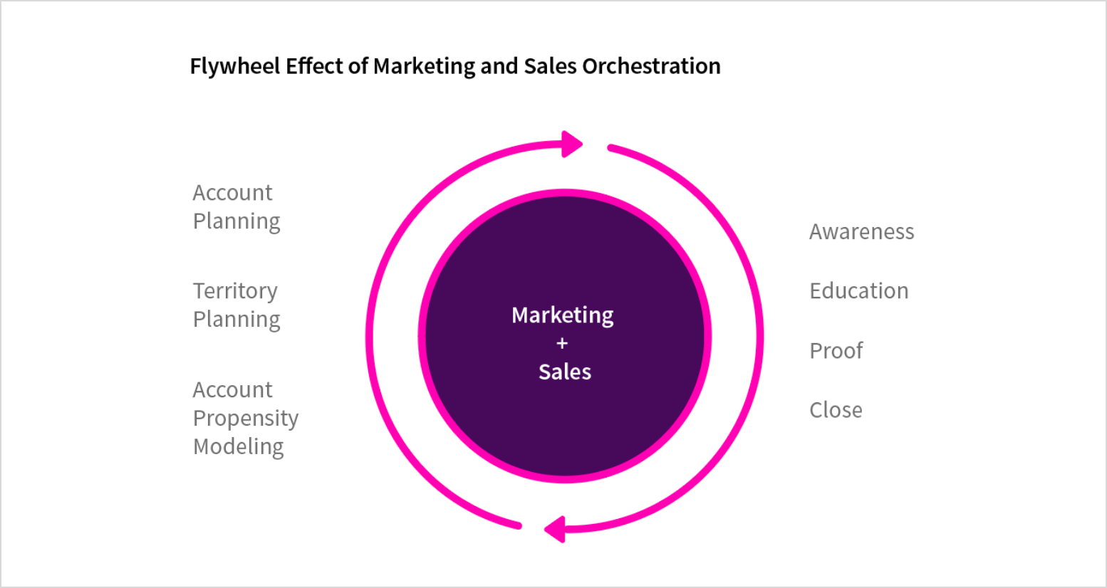 Achieving Masterful Sales & Marketing Alignment: The Art of