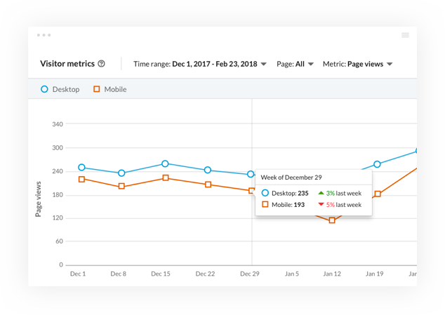 Sample metrics page for LinkedIn Pages