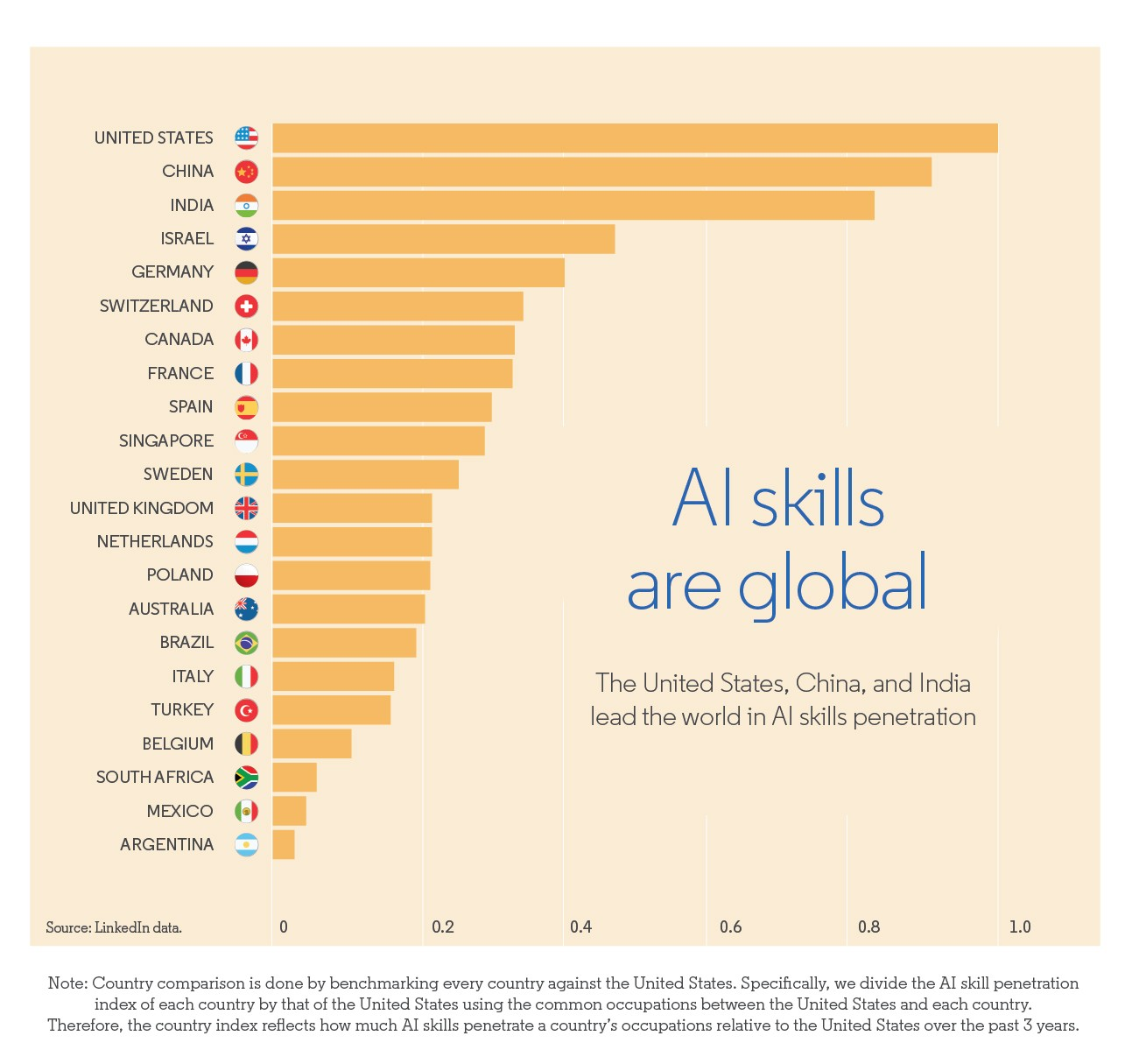 AI skills are global
