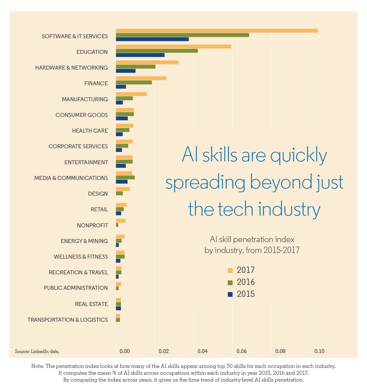 AI skills are quickly spreading beyond just the tech industry