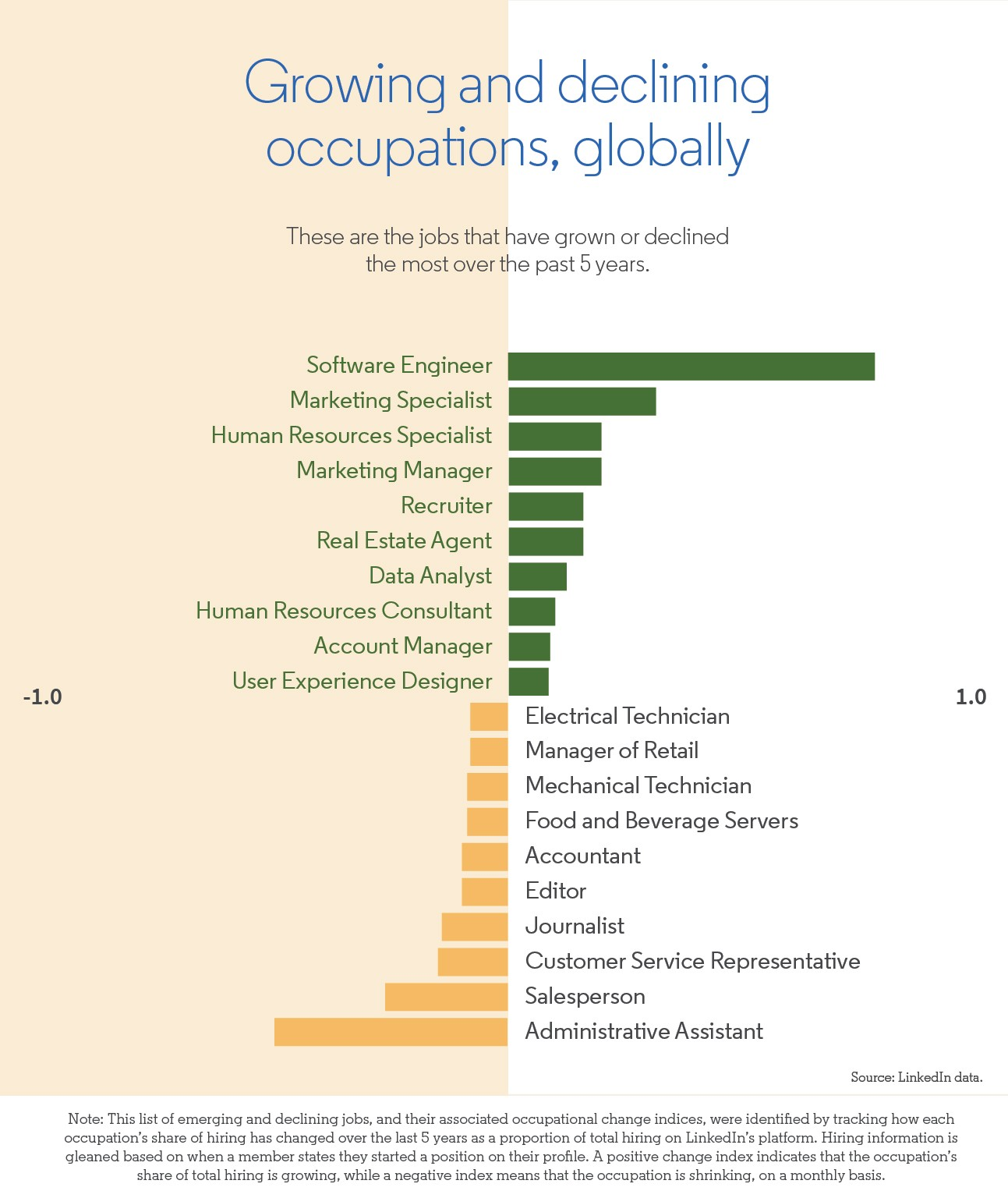 Growing and declining occupations, globally
