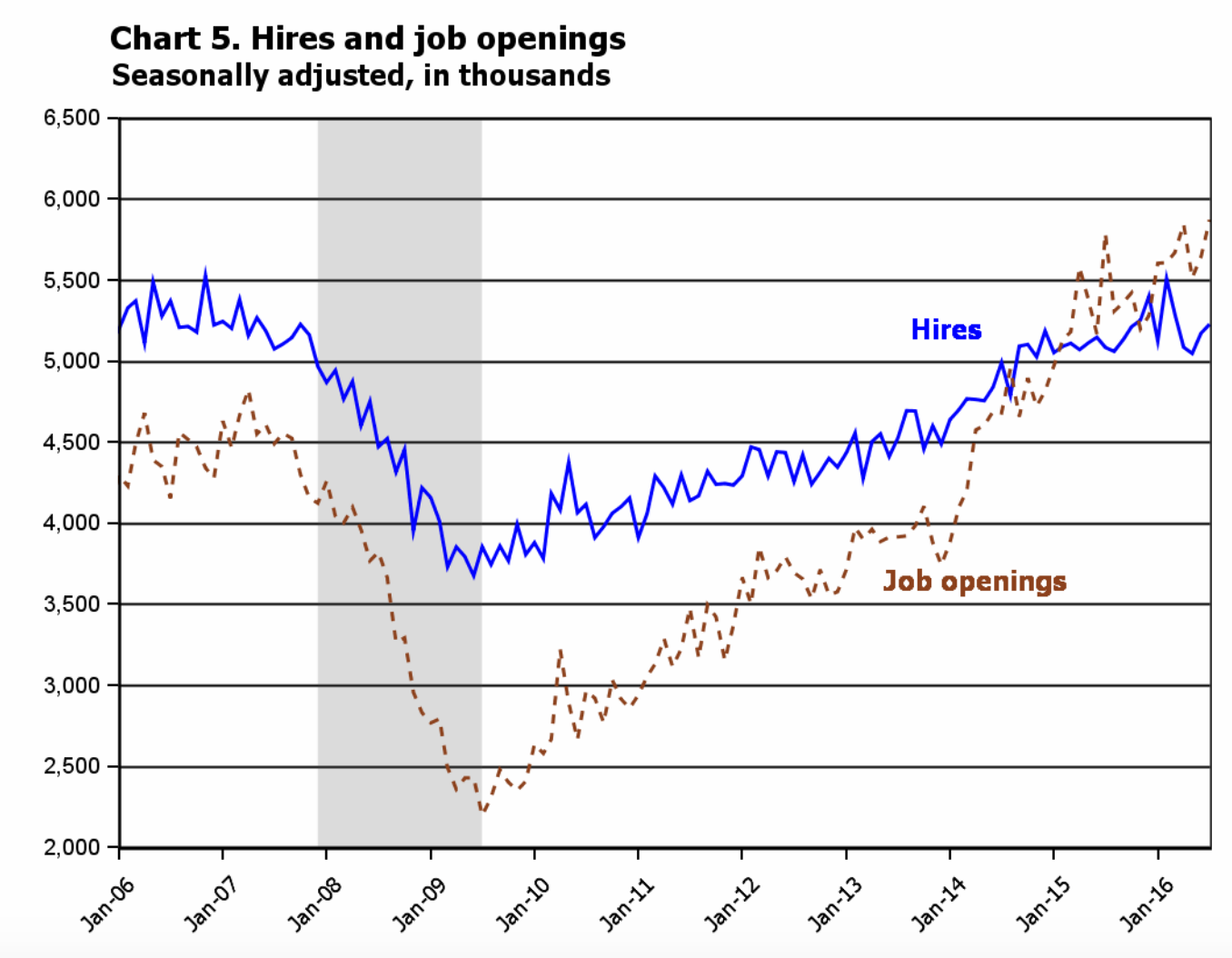 the skill gap exposed in one simple chart in there were 5 788 000 job openings in the united states whereas only 5 084 000 people were hired that month according to the dol