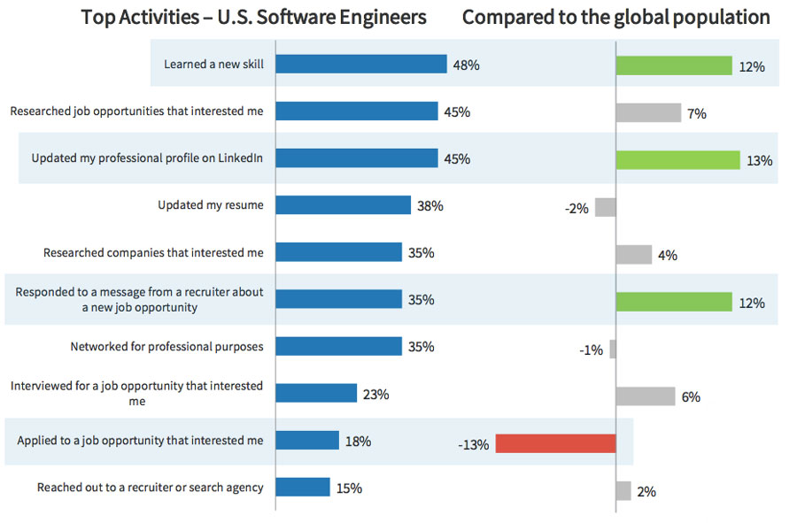 5 Facts About Software Engineers, Like Which Ones Get Paid