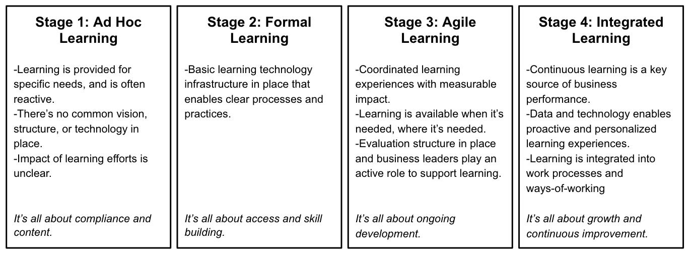 How LinkedIn Learning Helped Kellogg Advance Toward an Integrated
