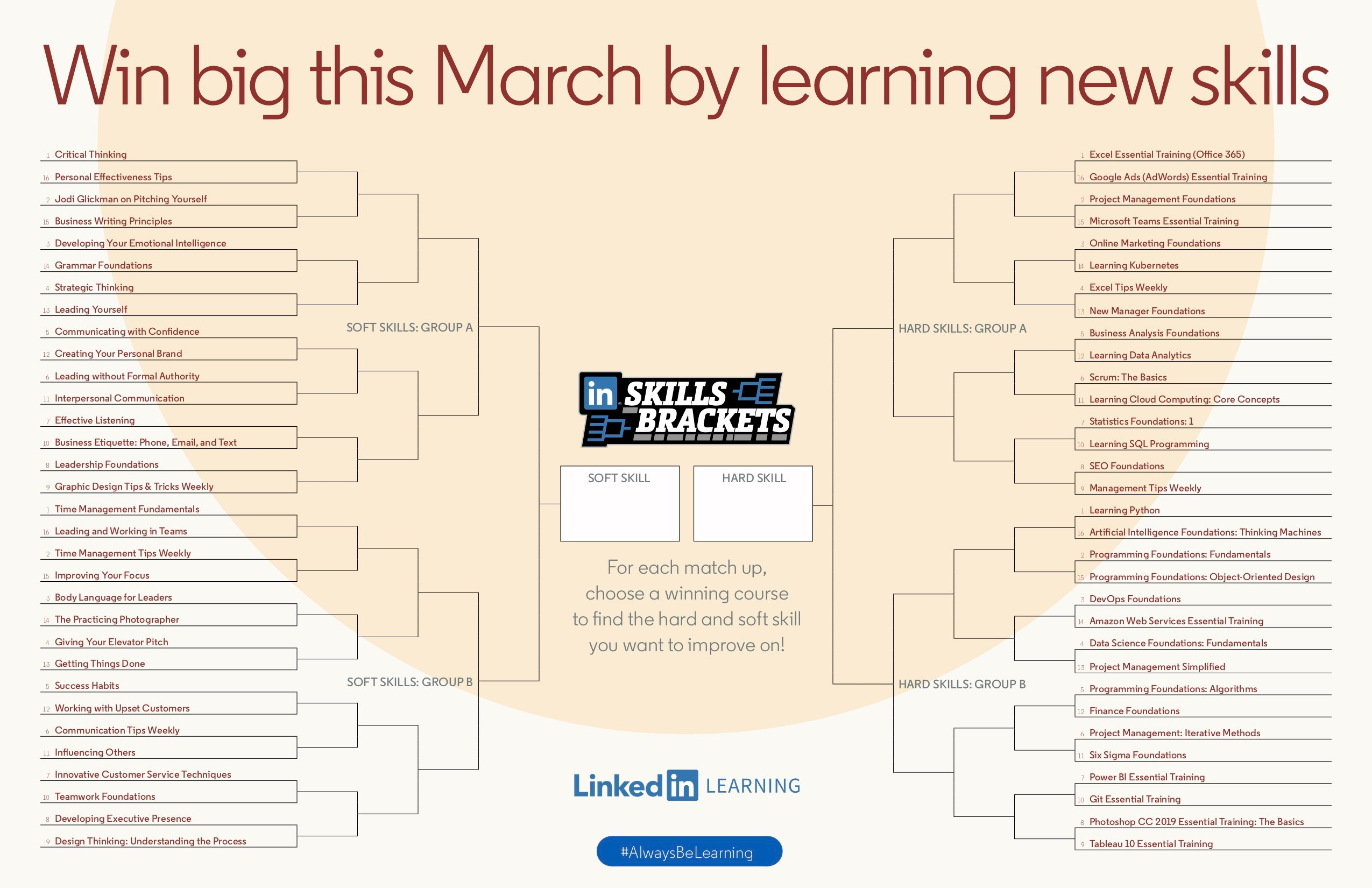 How to Make the Most Out of March Madness: The 2019 Skills
