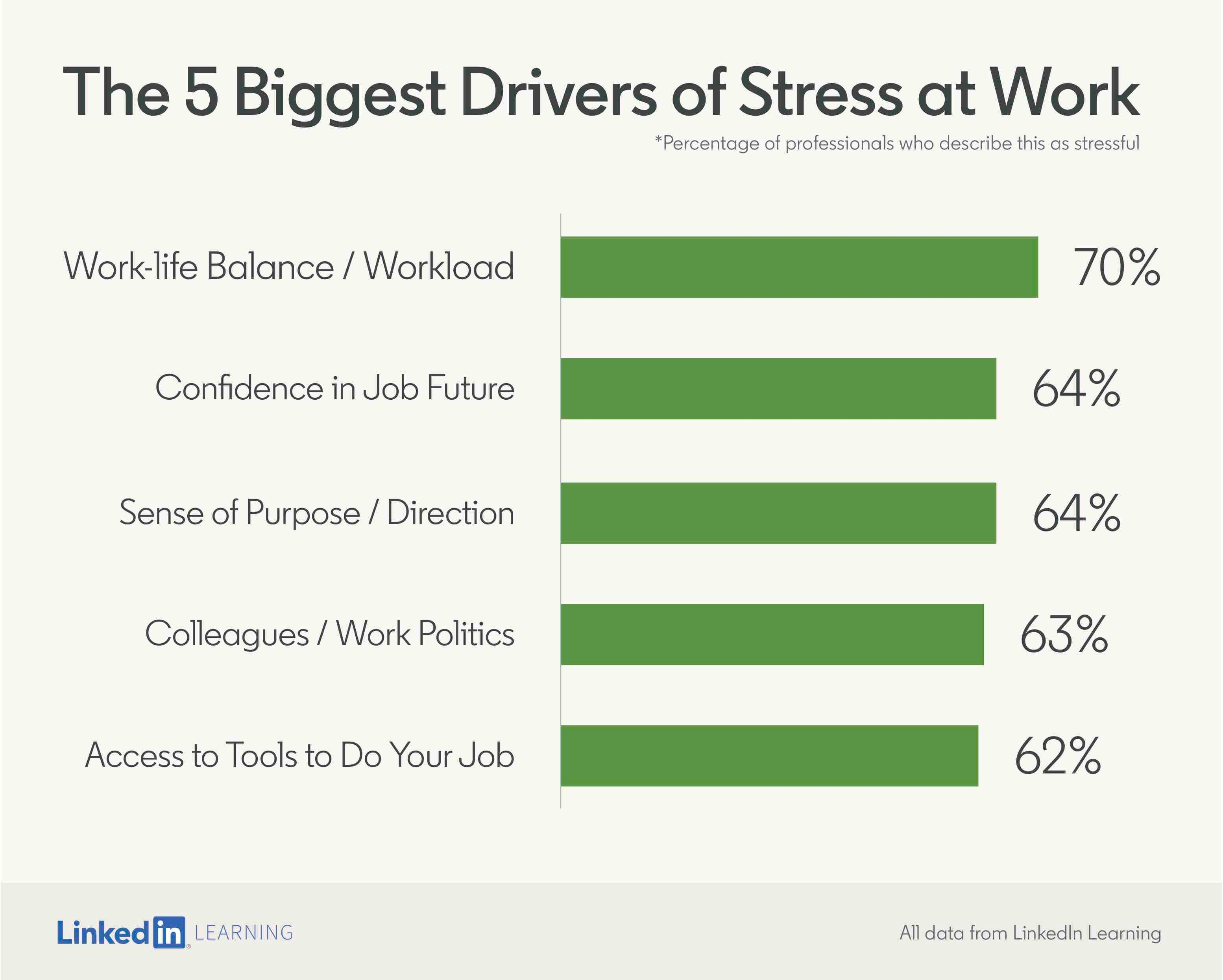 The biggest cause of stress at work is...