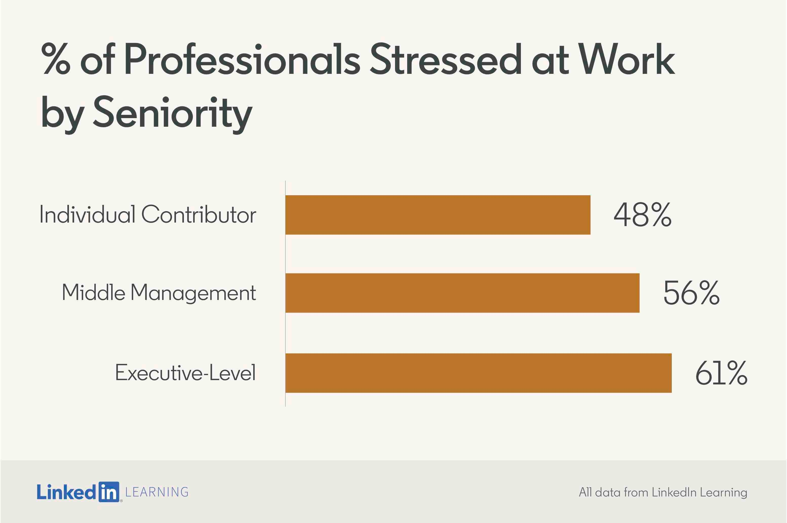 See how stress is affected by seniority at work.