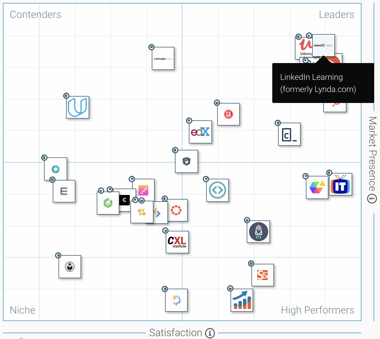 """LinkedIn Learning named a """"Leader"""" by G2 Crowd with a 94"""