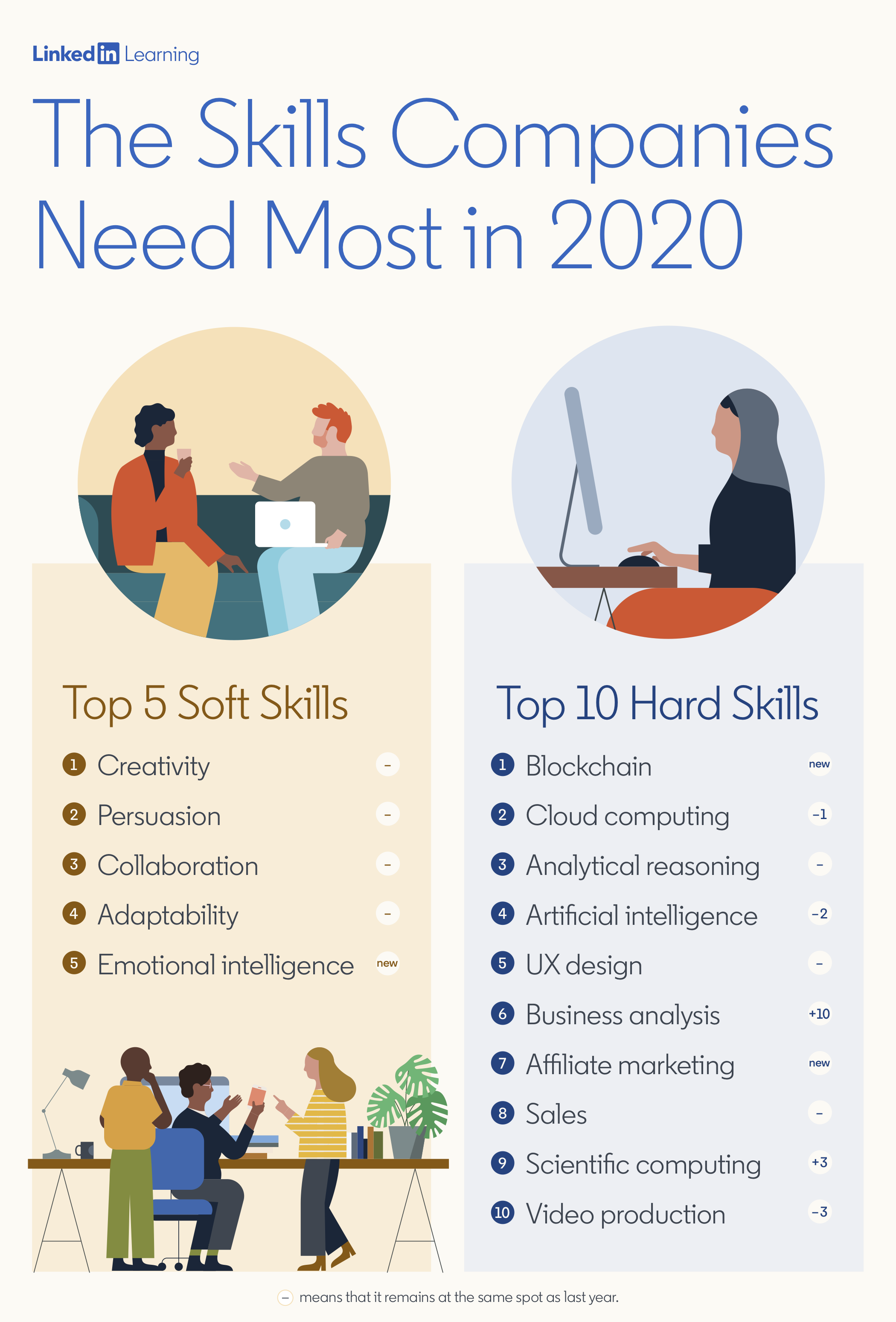 Analytical Learning most in demand skills 2020