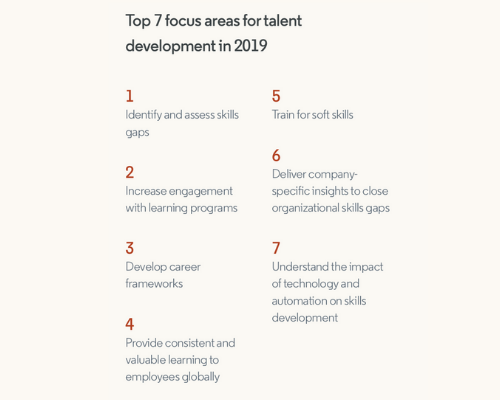 Skills Gaps For Online Reading Linked >> 2019 Workplace Learning Report