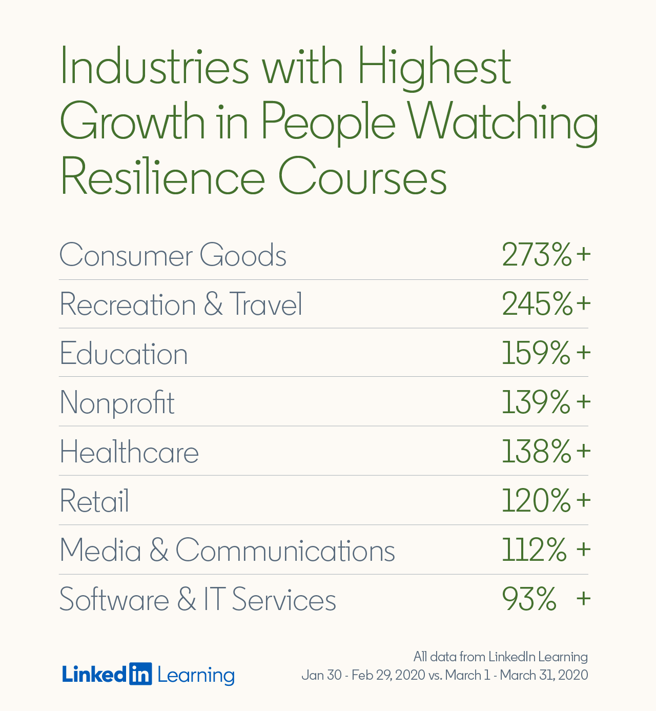 industries with highest growth in people watching resilience courses