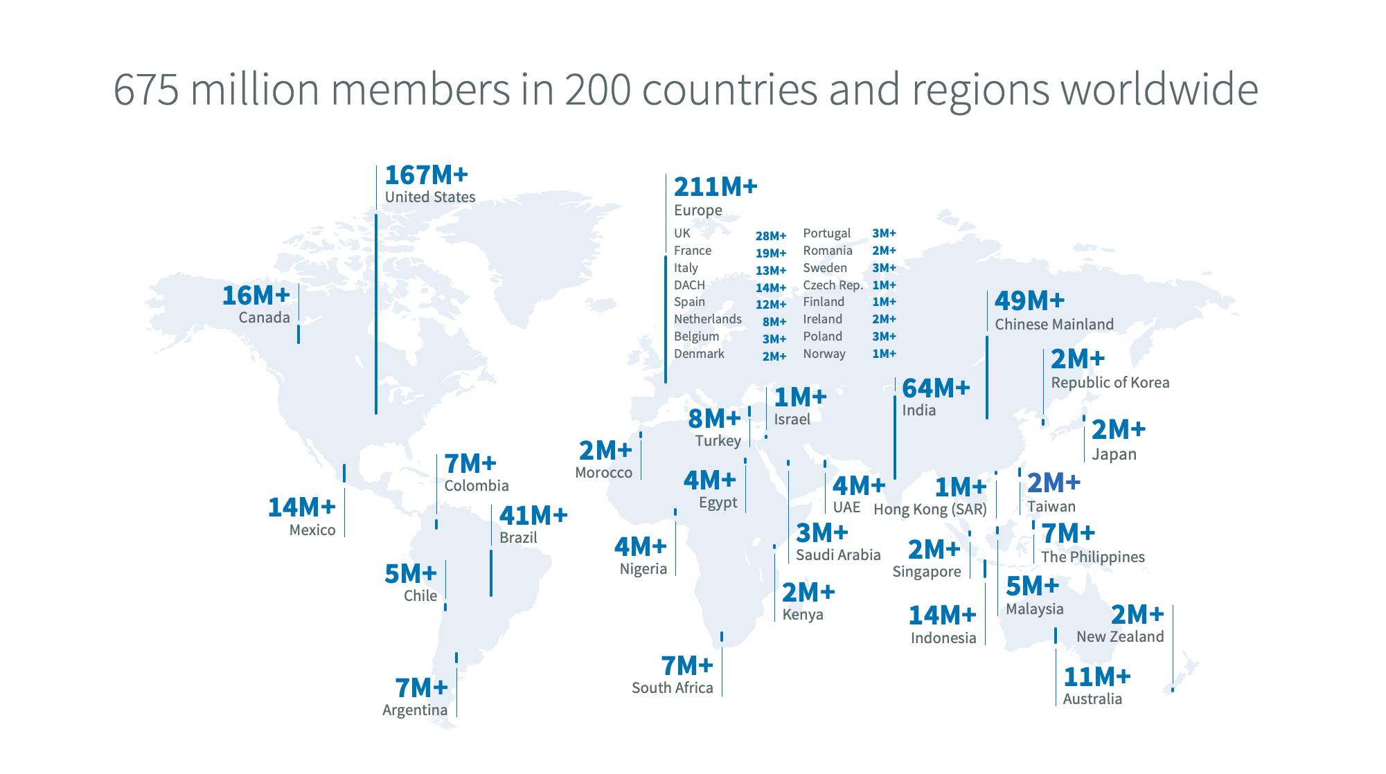 LinkedIn members numbers