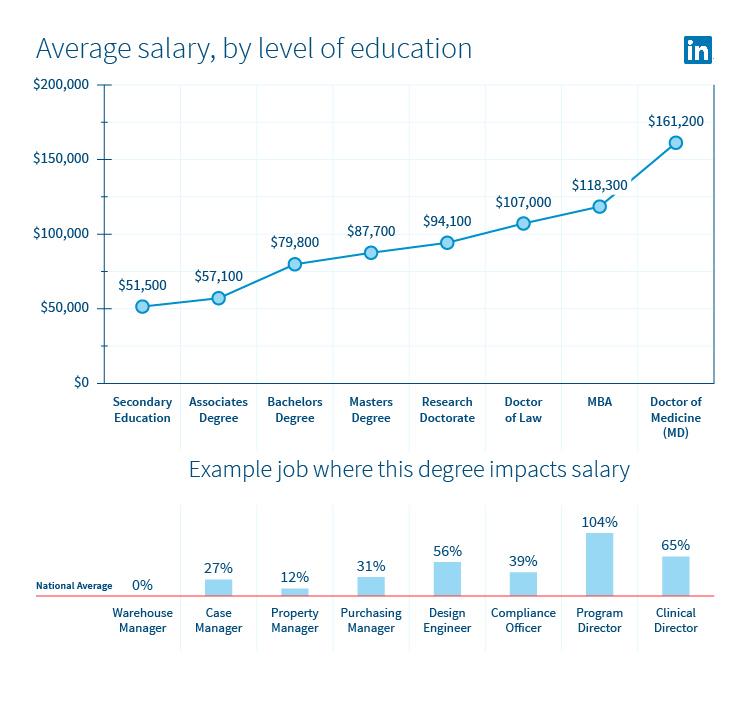 LinkedIn Announces Inaugural U S  State of Salary Report