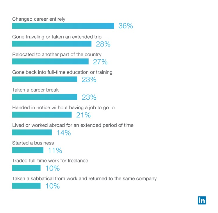 New Linkedin Research Shows 75 Percent Of 25 33 Year Olds Have Experienced A Quarter Life Crisis