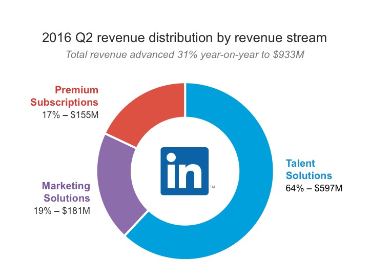 2016 Q2 revenue distribution by revenue stream