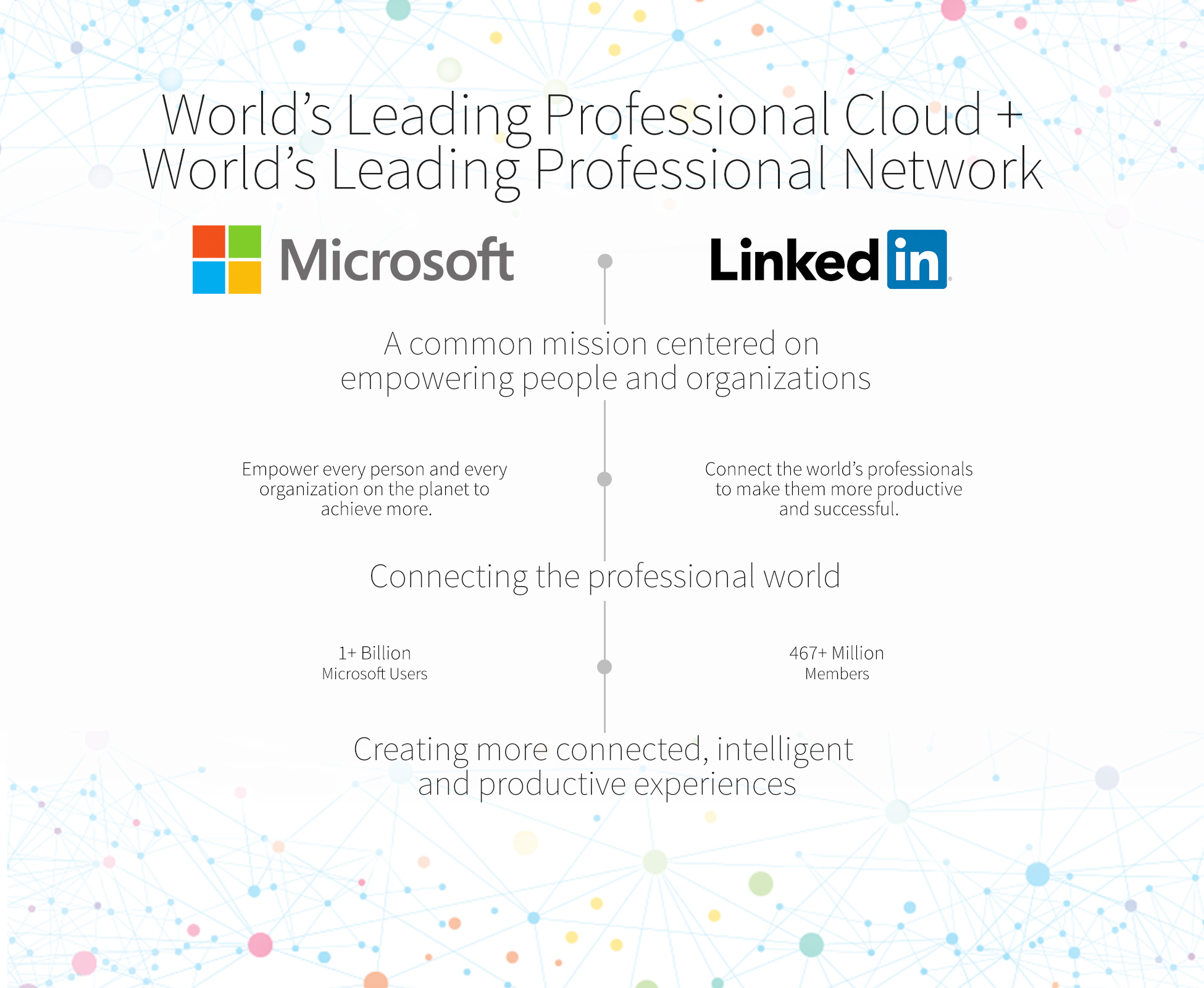 The New LinkedIn - Microsoft-LinkedIn Acquisition