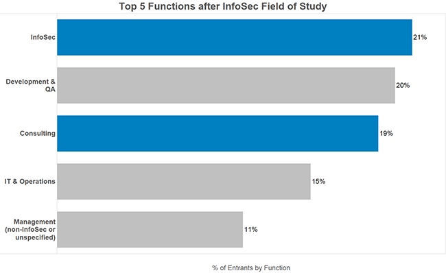 Top 5 Positions after InfoSec Field of Study