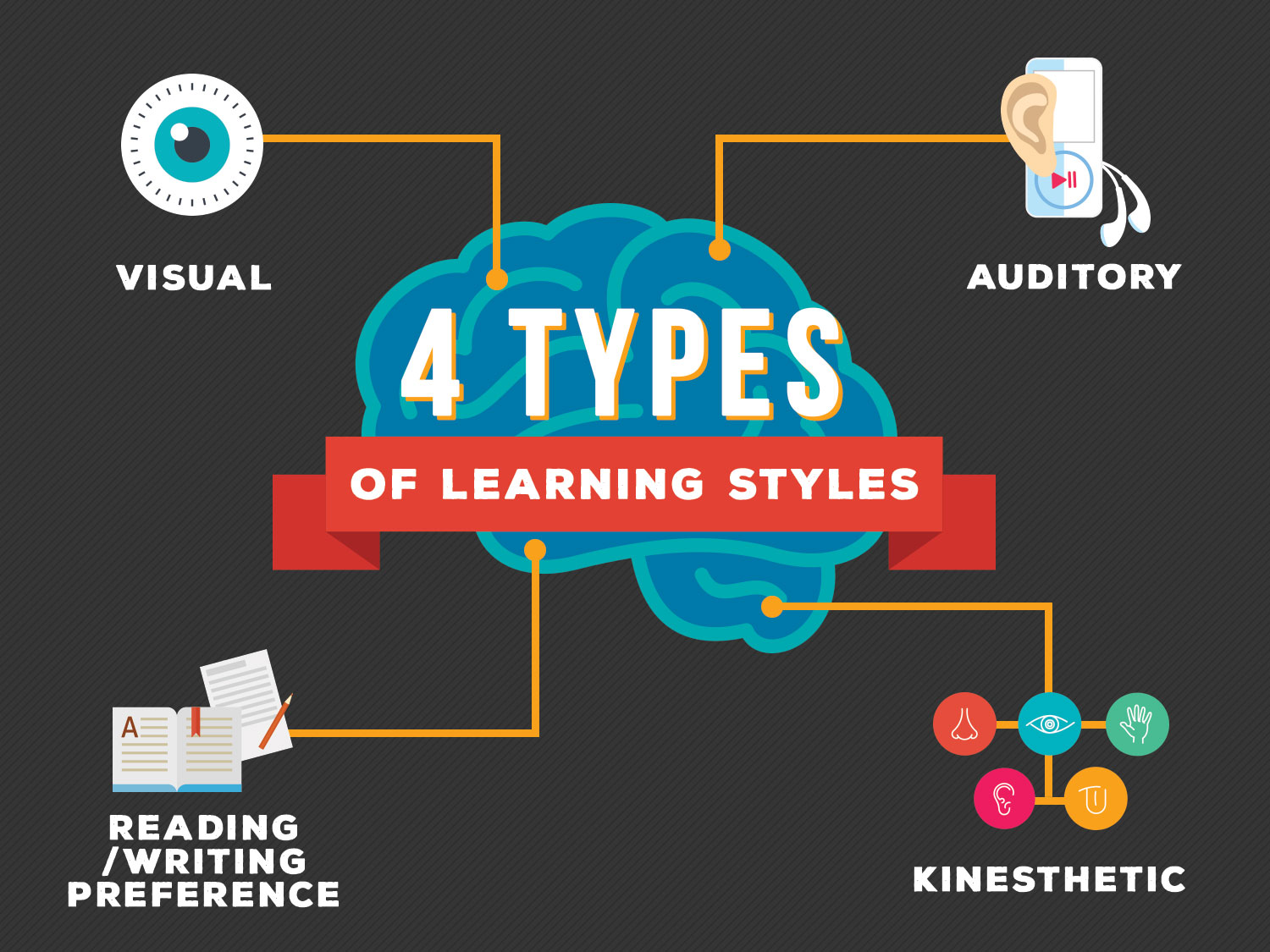 essays learning styles << essay service essays learning styles